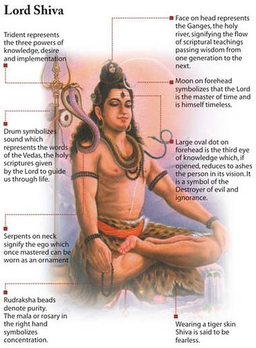 Who is Shiva? Meanings of his paraphernalia